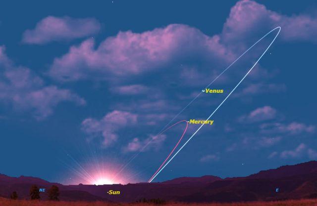Mercury&Venus on Ecliptic