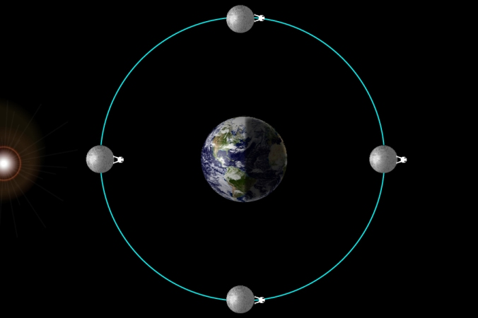 Moon's Incorrect Rotation