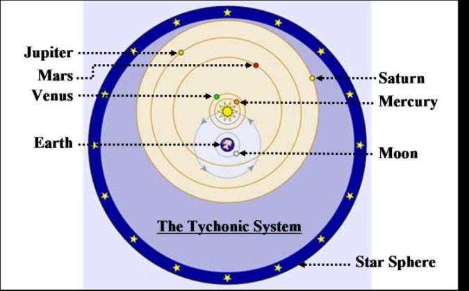 Tychonic System.jpg