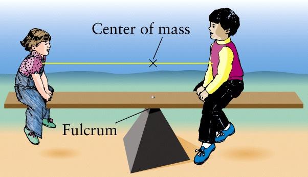 Center of Mass/Fulcrum