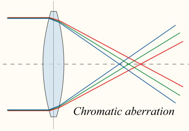 chromatic_aberration_lens_diagram.png