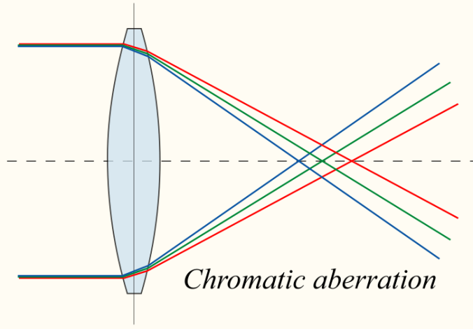 chromatic_aberration_lens_diagram.png
