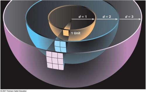inverse-square-law-sphere