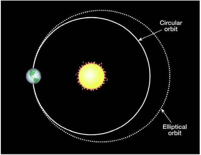 orbital.eccentricity.jpg
