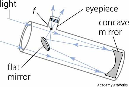 Improved Reflecting Telescopes Science At Your Doorstep