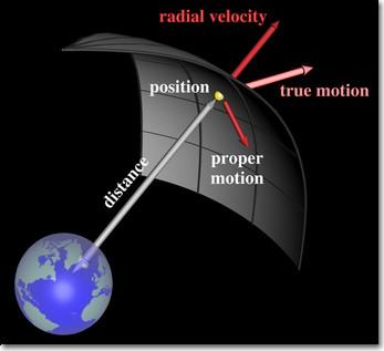 proper motion.jpg