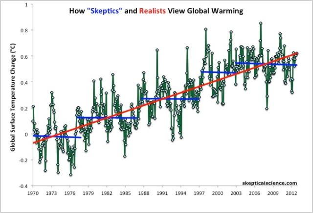 Skeptics_v_Realists
