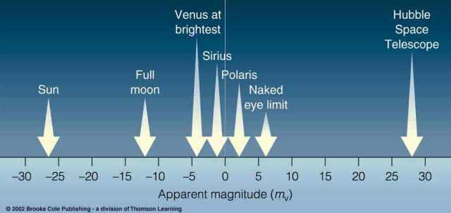 apparent visual magnitude scale.jpg