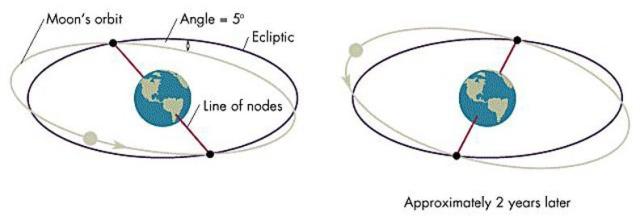 Moon-nodes-lunar-precession