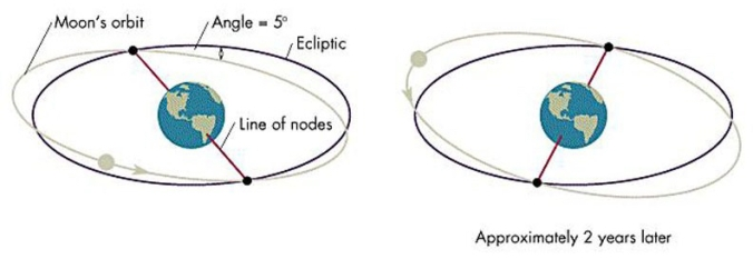 Moon-nodes-lunar-precession
