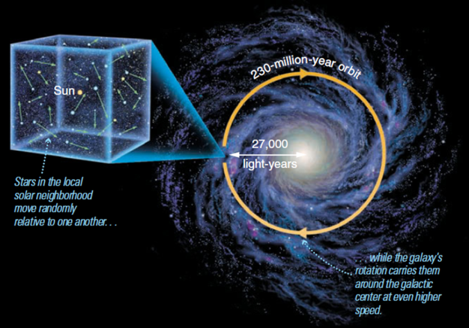 perception-of-time-rotation-of-galaxy.png