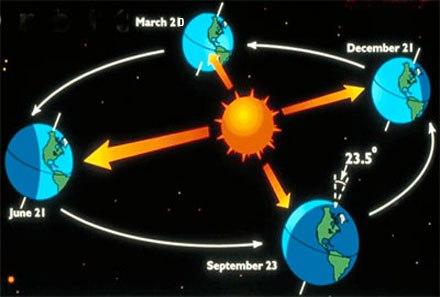seasons-axis2-vernal-031611-440x297.jpg