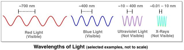 Wavelengths-of-Light.jpg