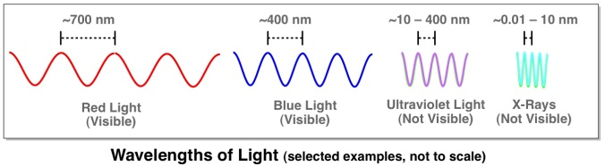 Wavelengths-of-Light.jpg