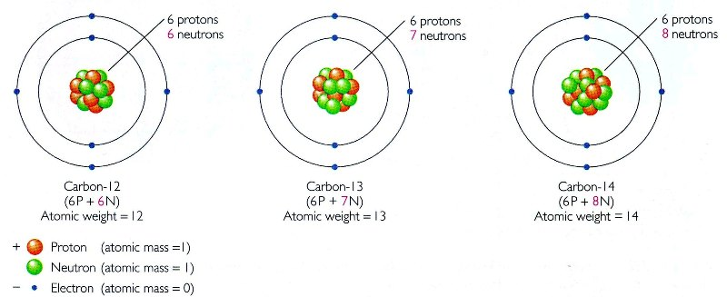 Carbon atom diagram 13 complete wiring diagrams types of atoms science at your doorstep rh scienceatyourdoorstep com carbon atom model carbon atom model ccuart Gallery