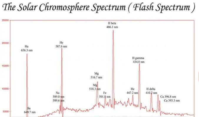 chromosphere-spectrum1-e1514395329295.jpg