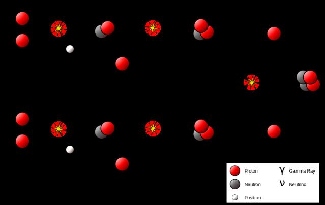 Proton-proton_reaction_chain.png