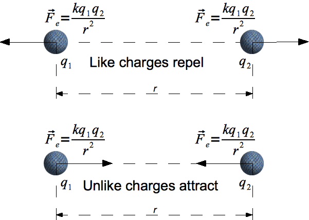 coulomb force.png