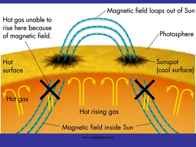 sunspots & magnetic field.png