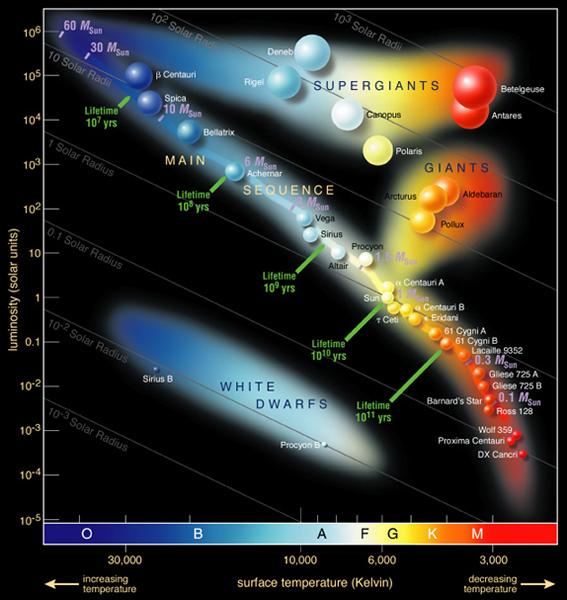 Hertzsprung-Russel_StarData