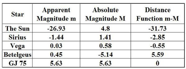 absolute-magnitude.jpg