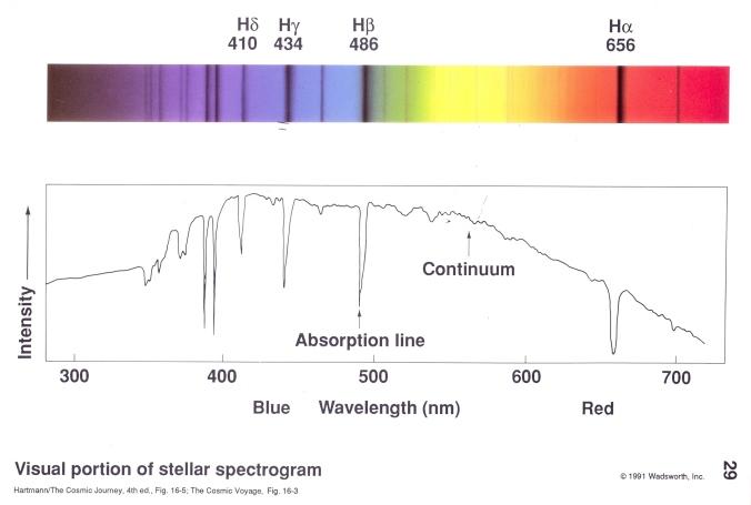 starspectrumandgraph